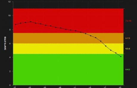 לוד ירוקה: מאדום לירוק תוך 18 יום!